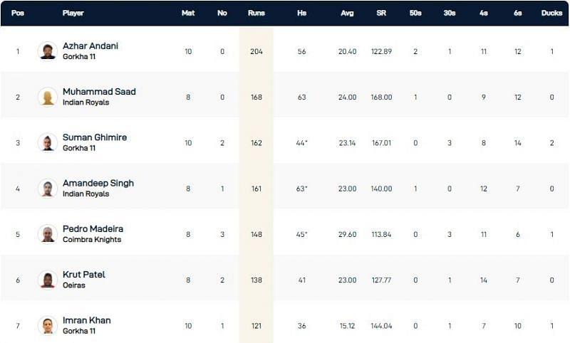 Portugal T10 League Highest Run-scorers