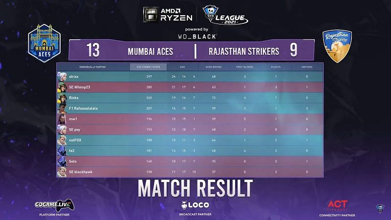 Scorecard of match 1 (Image via Skyesports League)