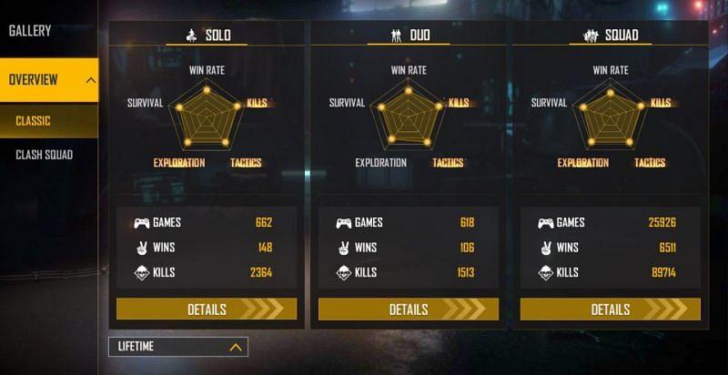 UnGraduate Gamer's lifetime stats