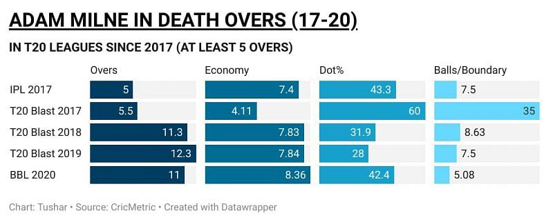 Adam Milne in death overs in T20 leagues since 2017