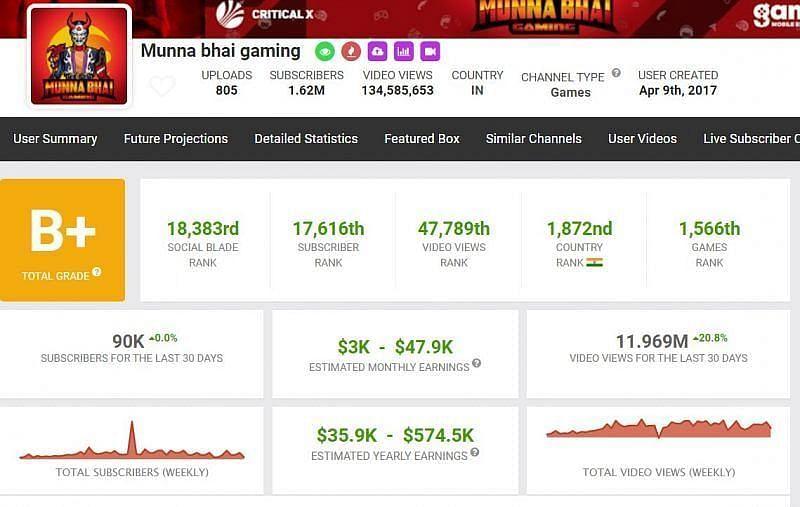 Munna Bhai Gaming की कमाई