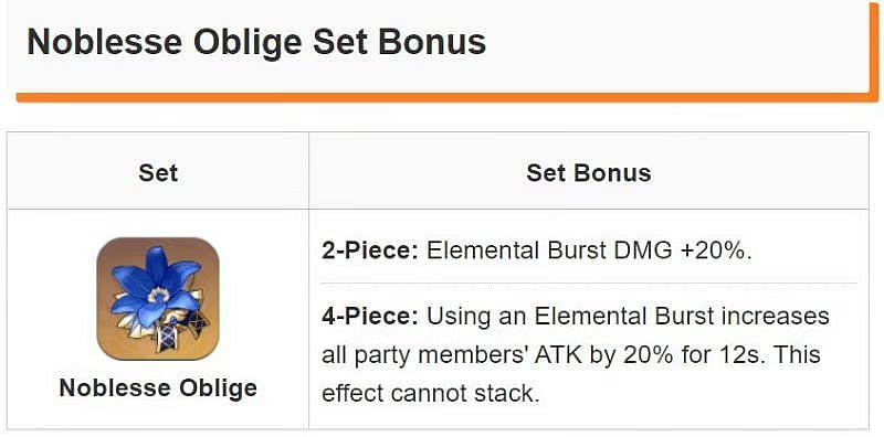 Genshin Impact artifacts: The Noblesse Oblige Set (Image via Game8)