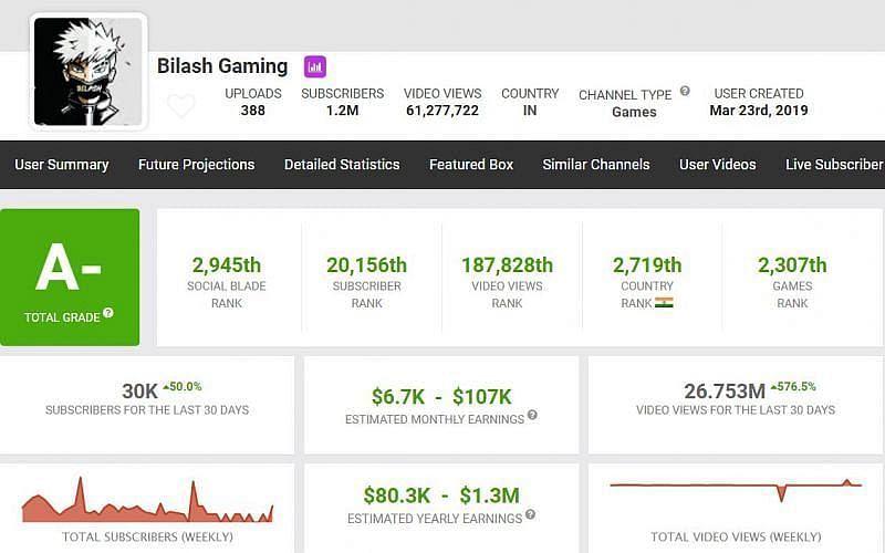 Bilash Gaming की कमाई (Image via Social Blade)