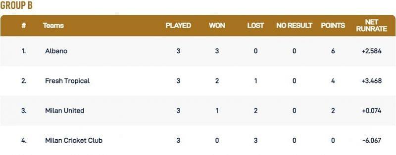 Milan T10 League Group B Points Table