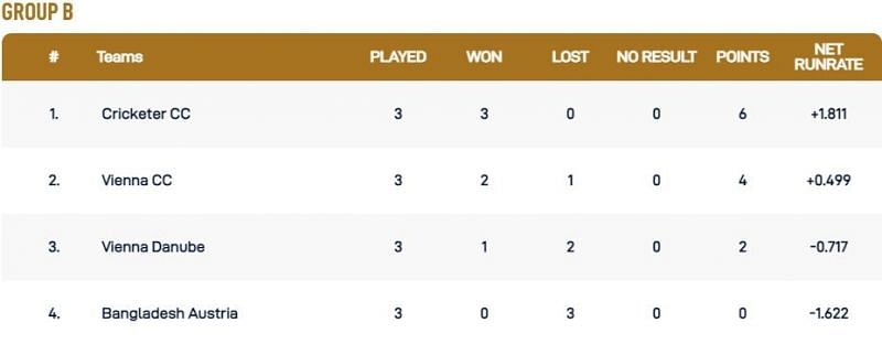 Vienna T10 League Group B Points Table