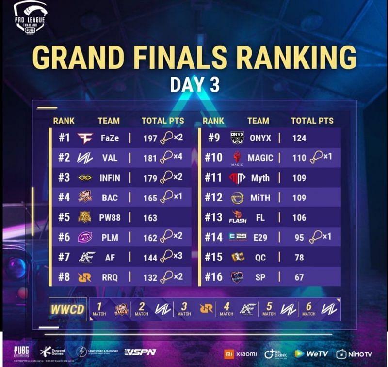 PMPL Season 3 Thailand Finals overall standings