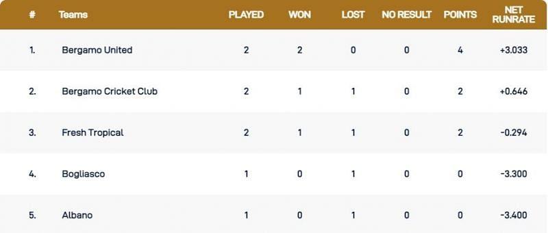 Milan T10 League Points Table