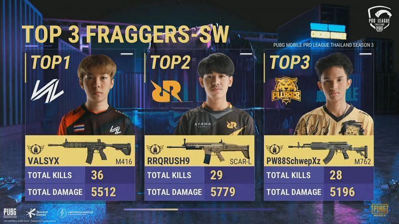Top 3 kill leaders after PMPL super weekend 2 day 1