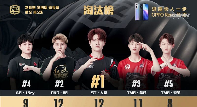 Top 5 kill leaders From week 4 day 1
