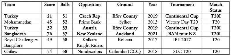T20Is - International cricket