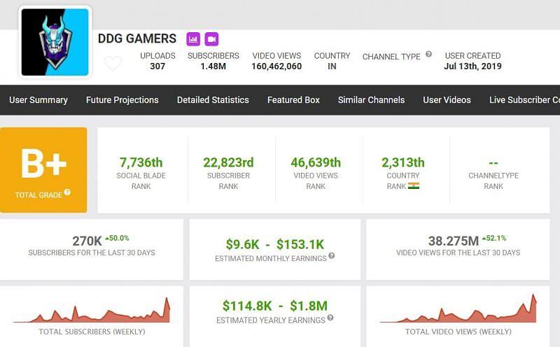 Earnings of DDG Gamers (Image via Social Blade)