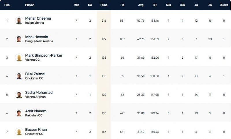 Vienna T10 League Highest Run-scorers