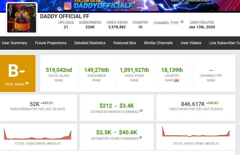 Earnings of Daddy Calling (Image via Social Blade)