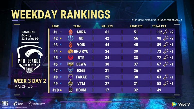 PMPL Season 3 Indonesia week 3 overall standings after day 2
