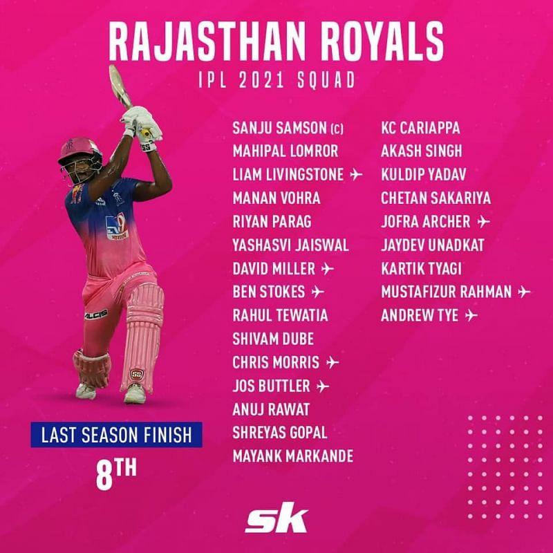 RR 2021 players list