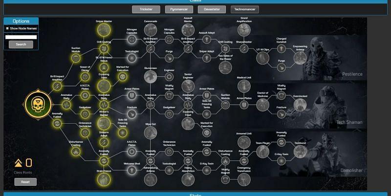 Technomancer class skill tree in Outriders Talent Calculator (Image via paradoxzyx.github.io)