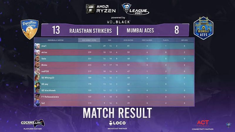 Scorecard of match 2 (Image via Skyesports League)