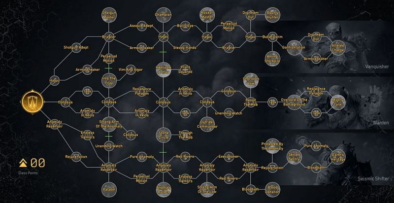 The Devastator Class Tree in Outriders (Image via Outriders Fandom)