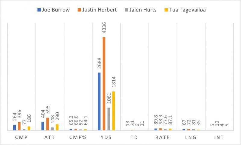 Comparing Jalen Hurts to Joe Burrow, Justin Herbert, and Tua Tagovailoa