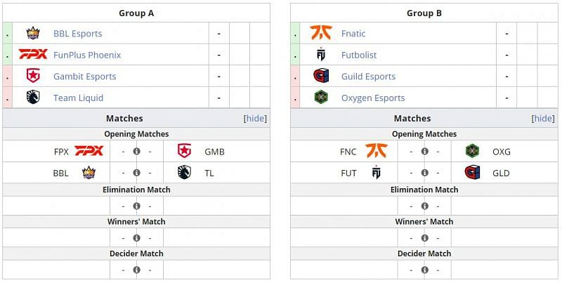 Group stage format (Image via Liquipedia)