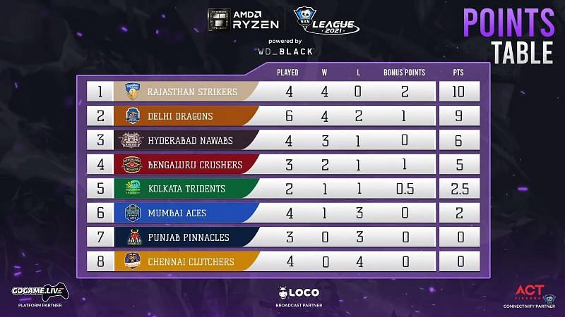 Points table after day 12 (Screengrab from Skyesports League)