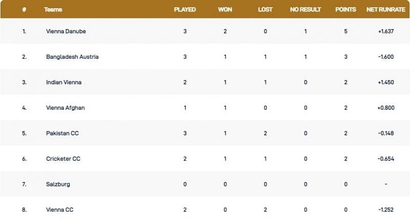 Vienna T10 League Points Table