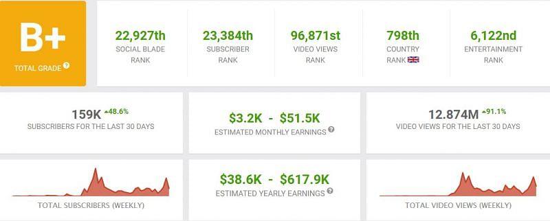 His earnings (Image via Social Blade)