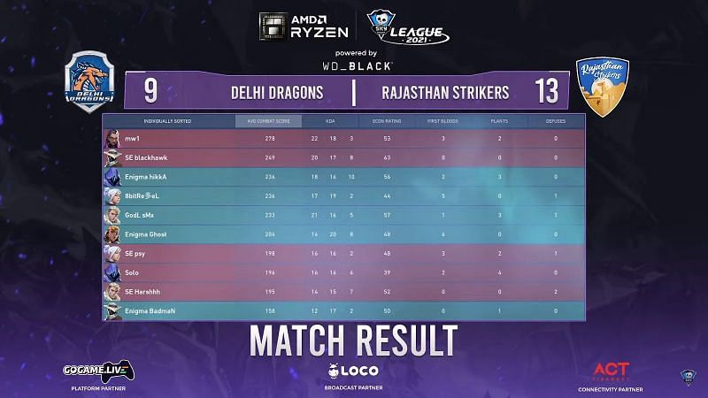 Scorecard of map 2 (Screengrab from Skyesports League)
