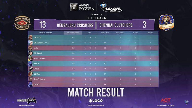 Scorecard of match 3 (Image via Skyesports League)