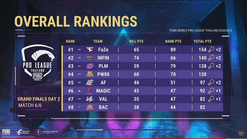 PMPL Season 3 Thailand Finals overall standings after day 2