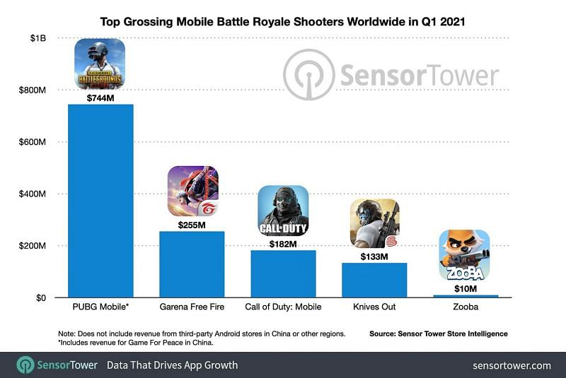 Top Grossing Mobile Battle Royale Shooters worldwide in Q1,2021
