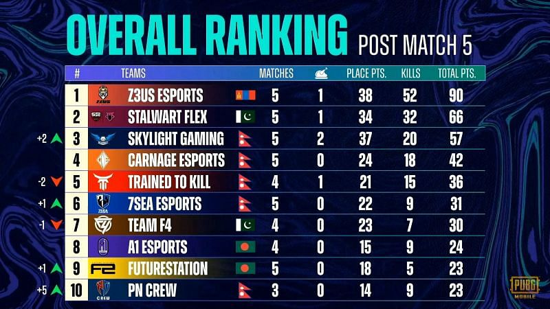 PMPL Season 3 South Asia week 3 day 1 overall standings