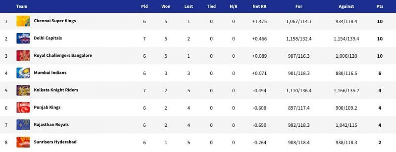 Points table (Updated) after DC vs KKR - Match 25