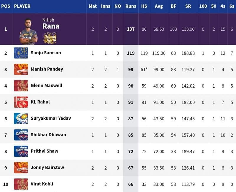 SRH batsman Manish Pandey broke into the top 3 of the Orange Cap list [Credits: IPL]