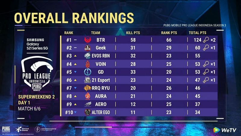 PMPL Season 3 Indonesia super weekend 2 day 1 overall standings