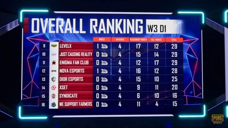 PMPL S1 NA Week 3 Day 1 overall standings (next eight)