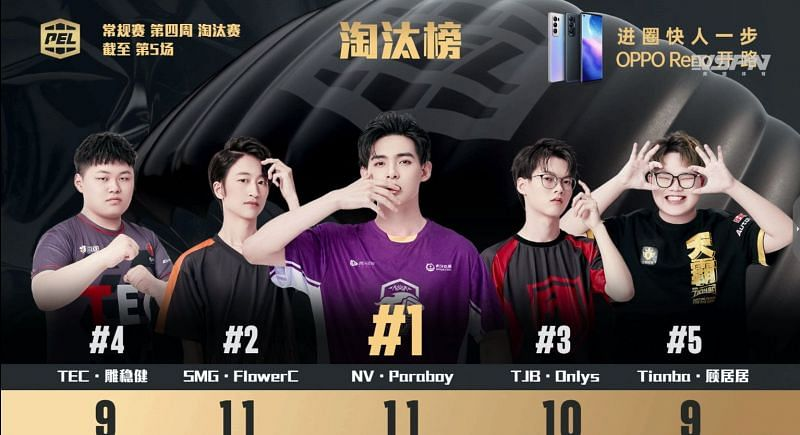 Top 5 kill leaders From day 2