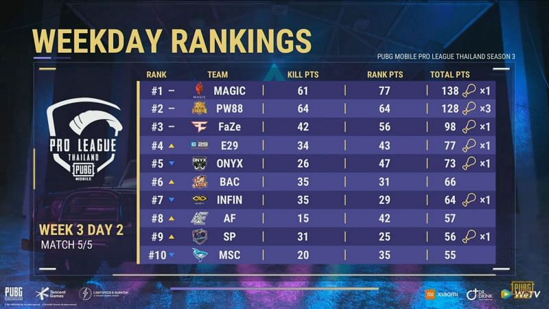 PMPL Season 3 Thailand week 3 Overall standings after day 2