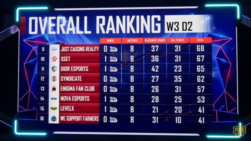 PMPL North America Season 1 Week 3 League Play overall standings