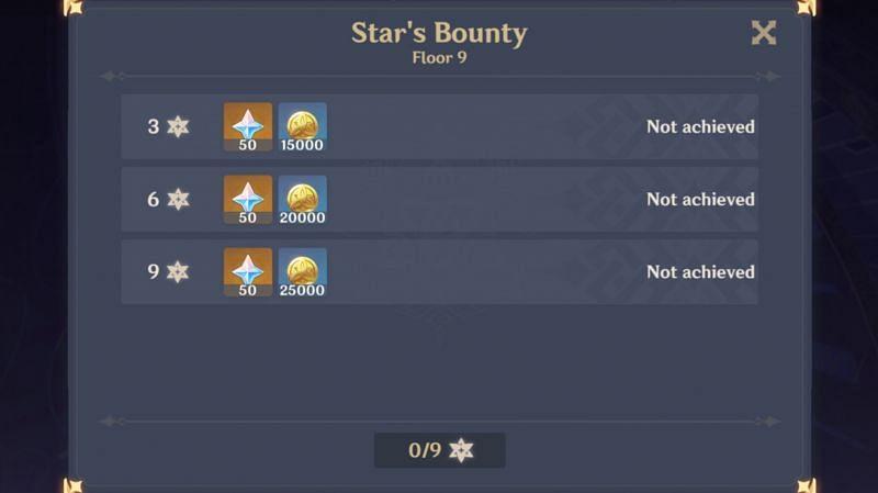 Finishing Spiral Abyss with 36 stars will reward 600 Primogems