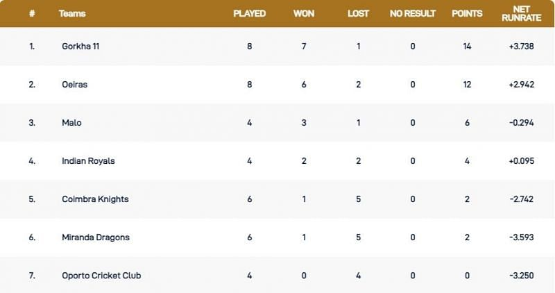 Portugal T10 League Points Table