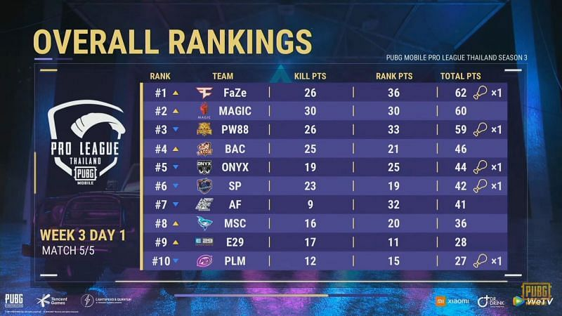 PMPL Season 3 Thailand week 3 day 1 overall standings