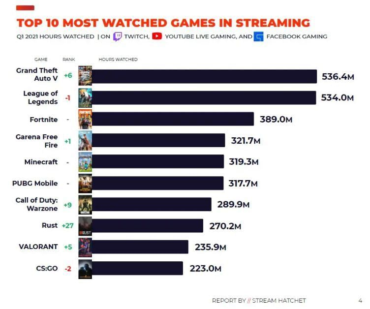 GTA 5 has edged past LoL to take the top spot (Image via Stream Hatchet)