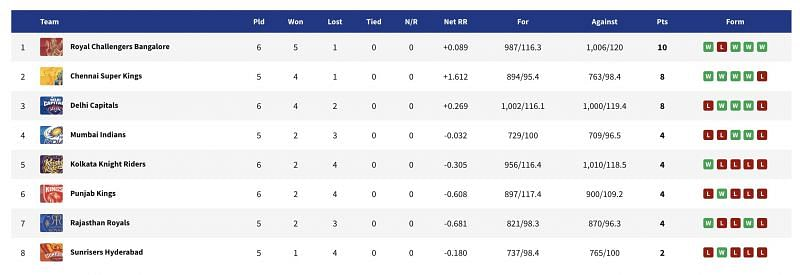 RCB go back to the top of the points table.