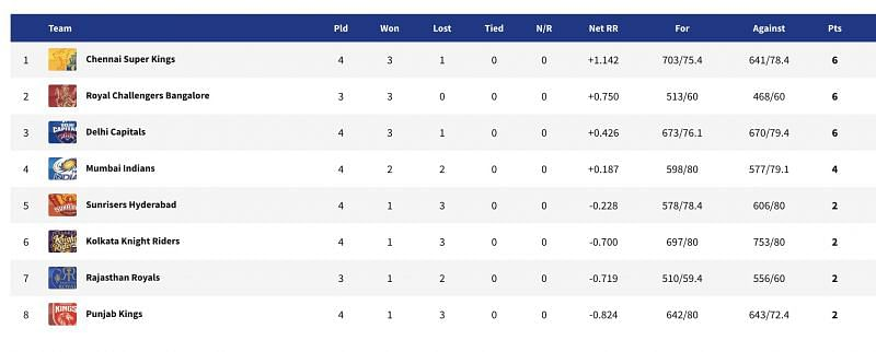 A look at the updated points table after CSK