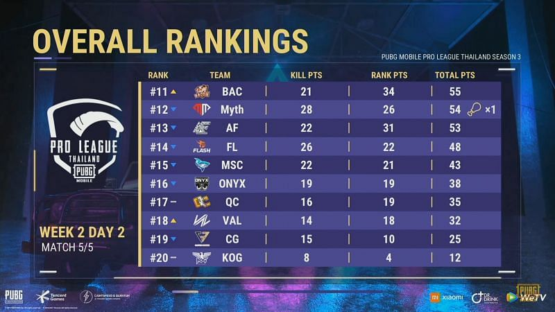 PMPL Season 3 Thailand week 2 Overall standings after day 2