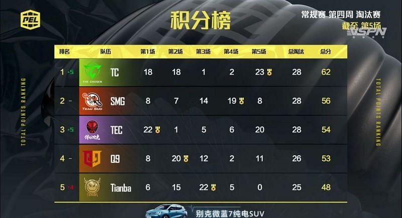 PEL 2021 Season 1 week 4 day 2 Overall standings