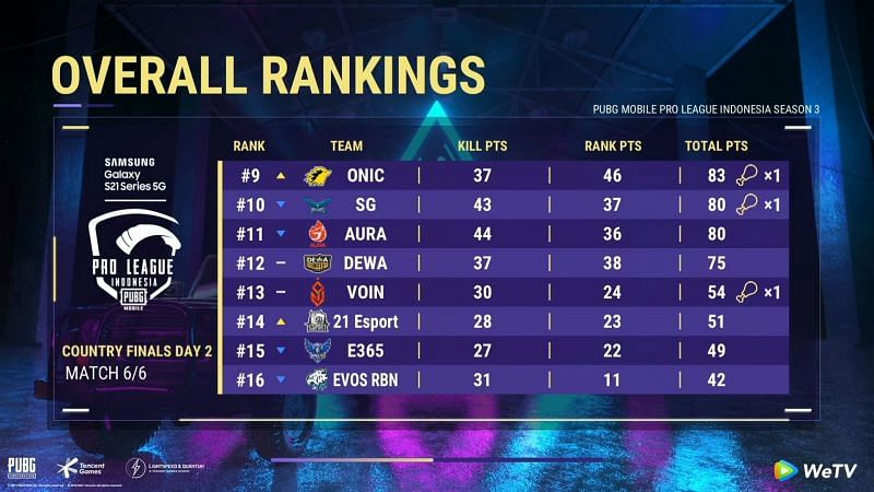 PMPL Season 3 Indonesia Grand Finals Overall standings after day 2