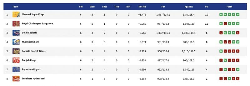 MI remain fourth on the IPL 2021 points table