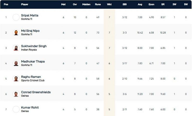 Portugal T10 League Highest Wicket-takers